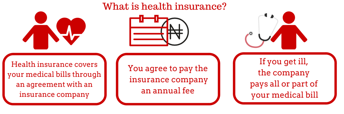 Image result for what is health insurance