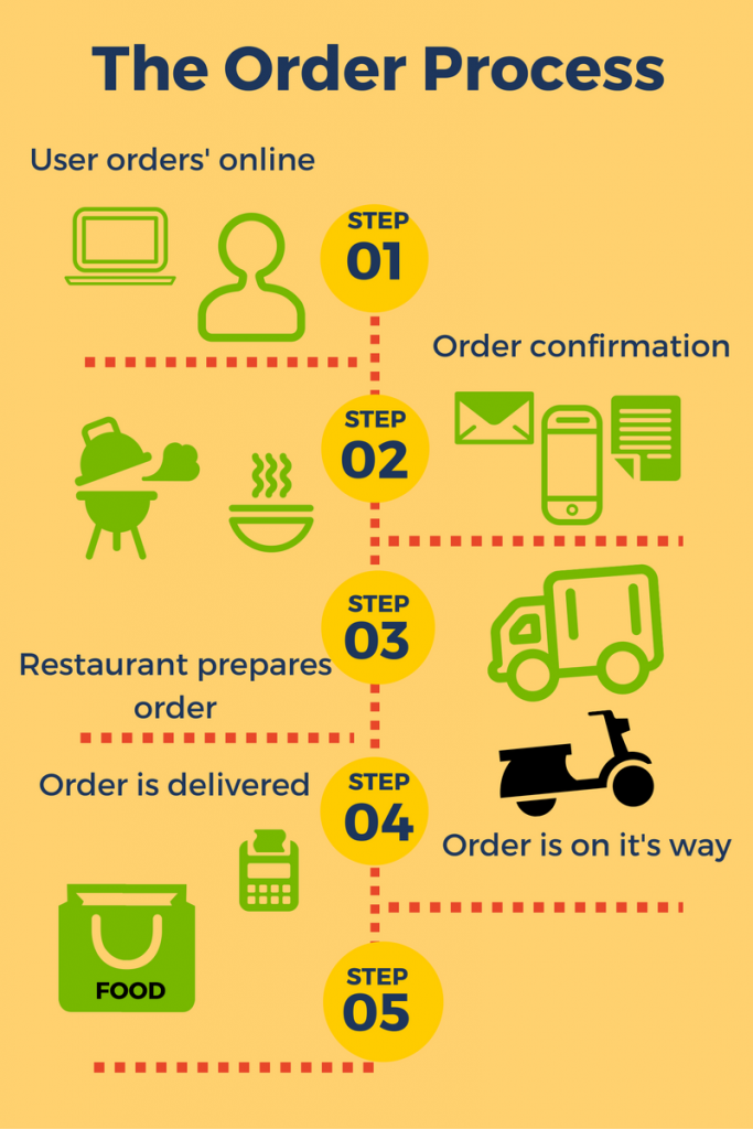 Free Business Idea How To Start A Food Delivery Business